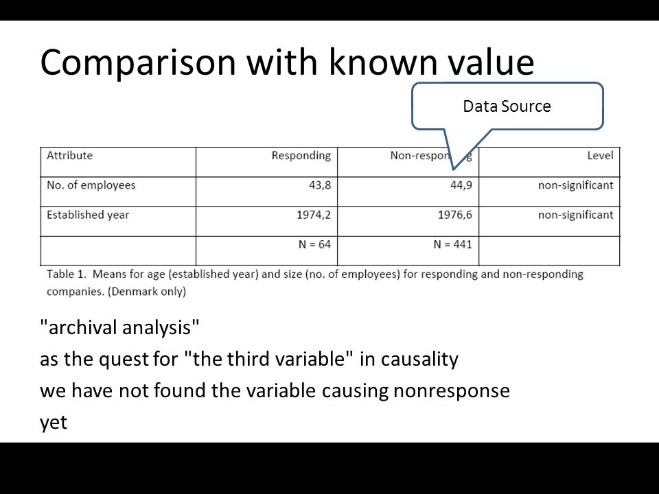 Comparison with known value