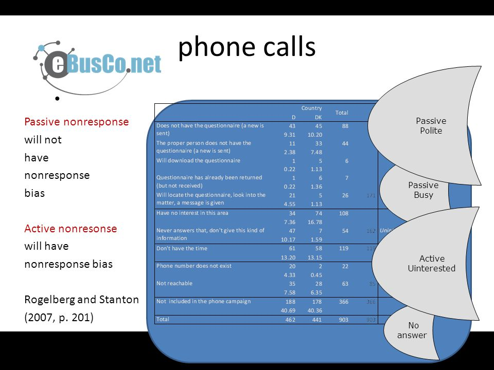 phone calls Passive nonresponse will not have nonresponse bias Active nonresonse will have nonresponse bias Rogelberg and Stanton (2007, p.