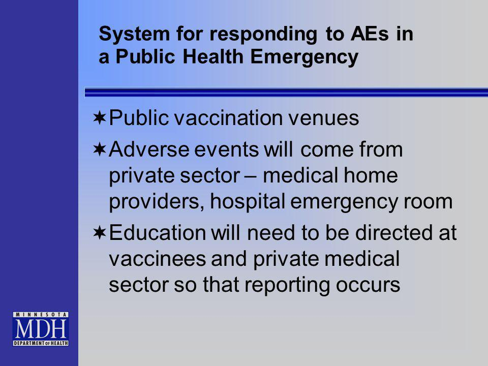 System for responding to AEs in a Public Health Emergency Public vaccination venues Adverse events will come from private sector – medical home provid
