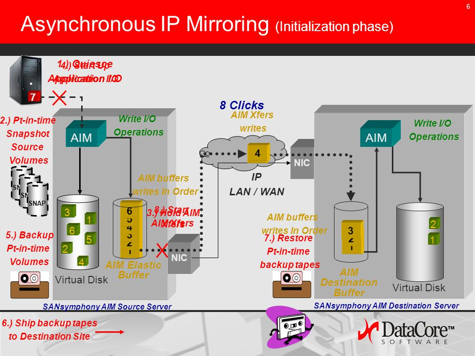 6 NIC 1 2 3 4 5 Asynchronous IP Mirroring (Initialization phase) IP LAN / WAN AIM Elastic Buffer AIM 6 6 5 4 3 2 1 Virtual Disk AIM Destination Buffer 1 NIC 2 3 1 1 2 34 2 Write I/O Operations AIM buffers writes In Order AIM Xfers writes AIM buffers writes In Order SANsymphony AIM Source Server SANsymphony AIM Destination Server Write I/O Operations 1234567 1.) Quiesce Application I/O 3.) Hold AIM Xfers 5.) Backup Pt-in-time Volumes 4.) Start Up Application I/O 6.) Ship backup tapes to Destination Site 7.) Restore Pt-in-time backup tapes 8.) Start AIM Xfers SNAP 2.) Pt-in-time Snapshot Source Volumes 8 Clicks
