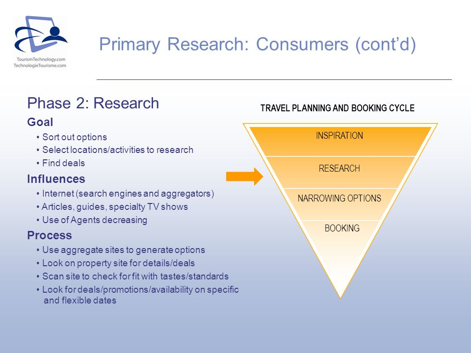 TRAVEL PLANNING AND BOOKING CYCLE INSPIRATION RESEARCH NARROWING OPTIONS BOOKING Phase 2: Research Goal Sort out options Select locations/activities to research Find deals Influences Internet (search engines and aggregators) Articles, guides, specialty TV shows Use of Agents decreasing Process Use aggregate sites to generate options Look on property site for details/deals Scan site to check for fit with tastes/standards Look for deals/promotions/availability on specific and flexible dates Primary Research: Consumers (contd)