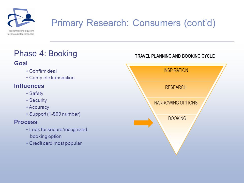 TRAVEL PLANNING AND BOOKING CYCLE INSPIRATION RESEARCH NARROWING OPTIONS BOOKING Phase 4: Booking Goal Confirm deal Complete transaction Influences Safety Security Accuracy Support (1-800 number) Process Look for secure/recognized booking option Credit card most popular Primary Research: Consumers (contd)