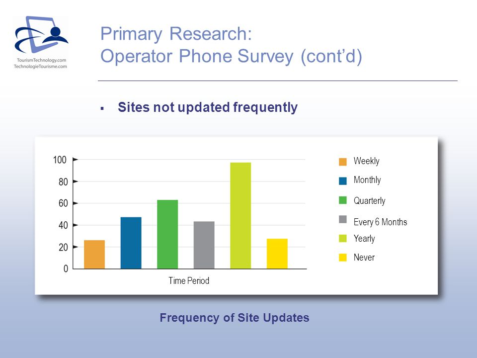 Primary Research: Operator Phone Survey (contd) Sites not updated frequently Frequency of Site Updates Weekly Quarterly Monthly Every 6 Months Yearly Never Time Period