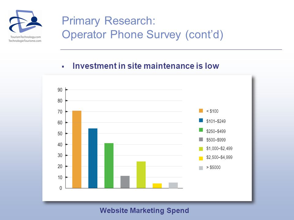 Primary Research: Operator Phone Survey (contd) Investment in site maintenance is low Website Marketing Spend < $100 $101–$249 $250–$499 $500–$999 $1,000–$2,499 $2,500–$4,999 > $5000