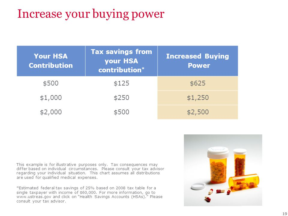 Increase your buying power Your HSA Contribution Tax savings from your HSA contribution * Increased Buying Power $500$125$625 $1,000$250$1,250 $2,000$