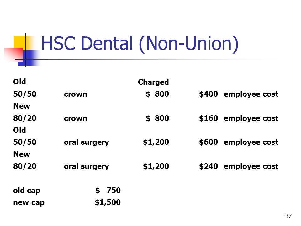 HSC Dental (Non-Union) Old Charged 50/50crown$ 800$400employee cost New 80/20crown$ 800$160employee cost Old 50/50oral surgery$1,200$600employee cost
