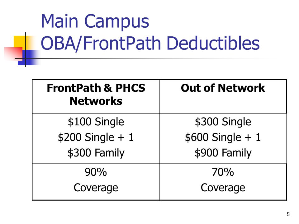 Main Campus OBA/FrontPath Deductibles FrontPath & PHCS Networks Out of Network $100 Single $200 Single + 1 $300 Family $300 Single $600 Single + 1 $90