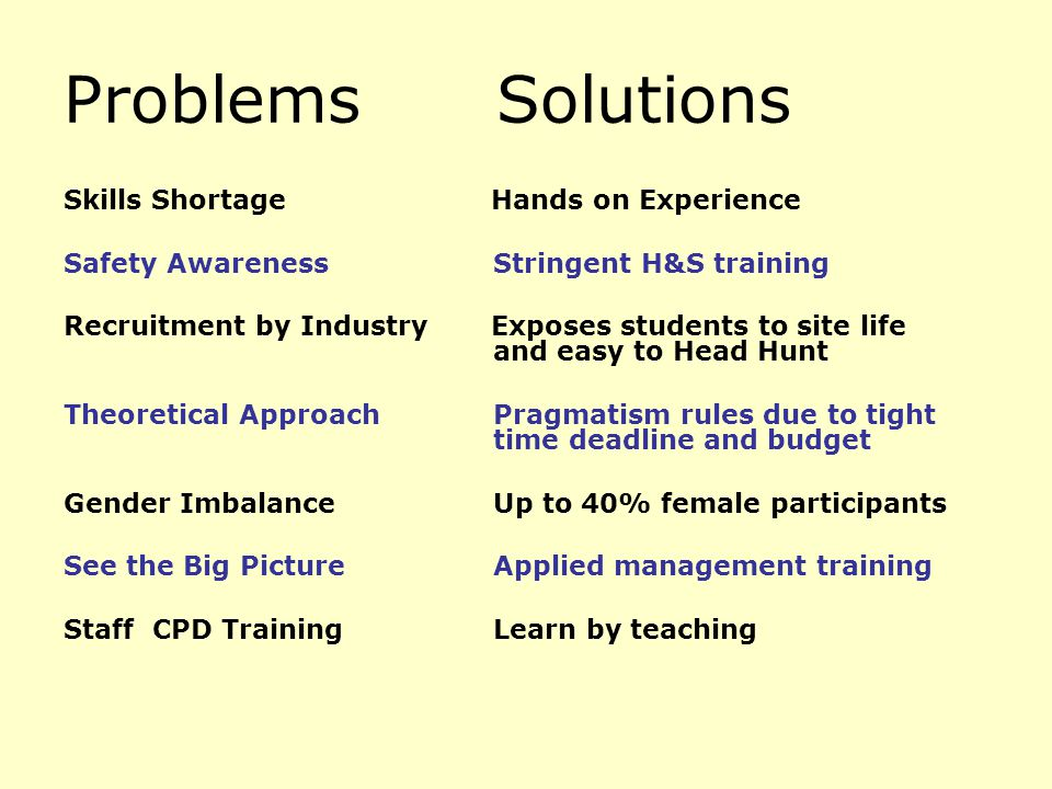 Problems Solutions Skills Shortage Hands on Experience Safety Awareness Stringent H&S training Recruitment by Industry Exposes students to site life a