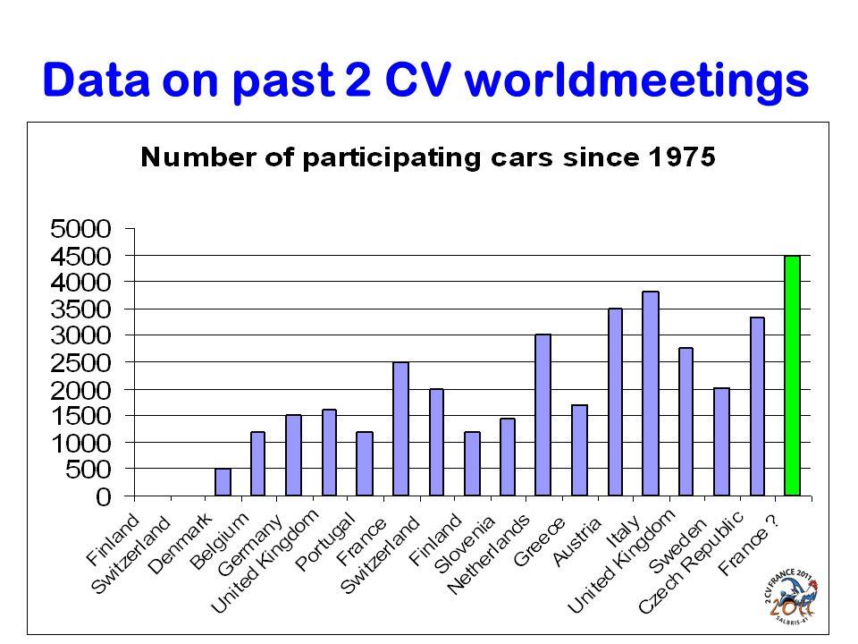 Data on past 2 CV worldmeetings