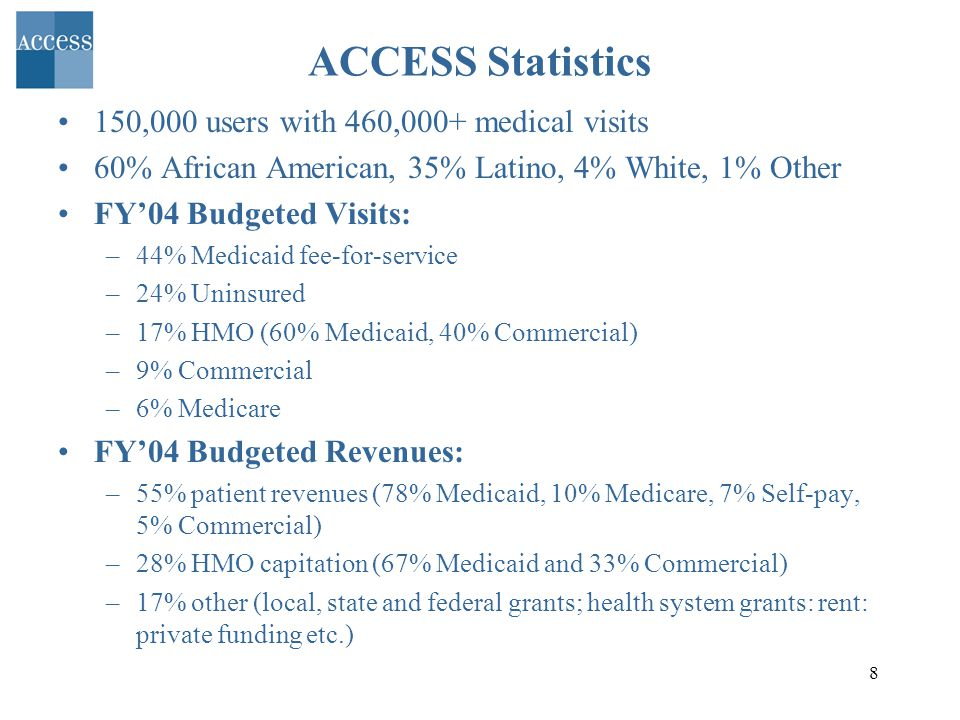 8 ACCESS Statistics 150,000 users with 460,000+ medical visits 60% African American, 35% Latino, 4% White, 1% Other FY04 Budgeted Visits: –44% Medicaid fee-for-service –24% Uninsured –17% HMO (60% Medicaid, 40% Commercial) –9% Commercial –6% Medicare FY04 Budgeted Revenues: –55% patient revenues (78% Medicaid, 10% Medicare, 7% Self-pay, 5% Commercial) –28% HMO capitation (67% Medicaid and 33% Commercial) –17% other (local, state and federal grants; health system grants: rent: private funding etc.)