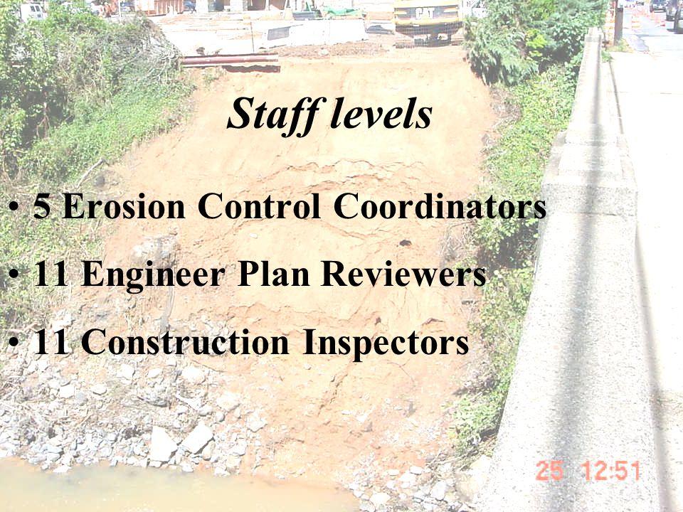 Staff levels 5 Erosion Control Coordinators 11 Engineer Plan Reviewers 11 Construction Inspectors