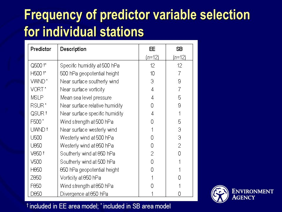 Frequency of predictor variable selection for individual stations included in EE area model; * included in SB area model