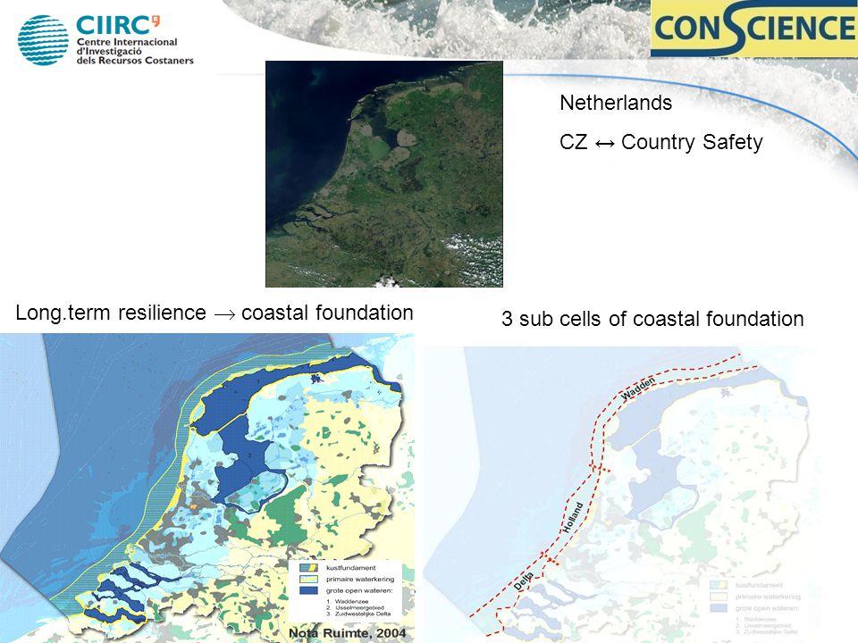 Long.term resilience coastal foundation 3 sub cells of coastal foundation Netherlands CZ Country Safety