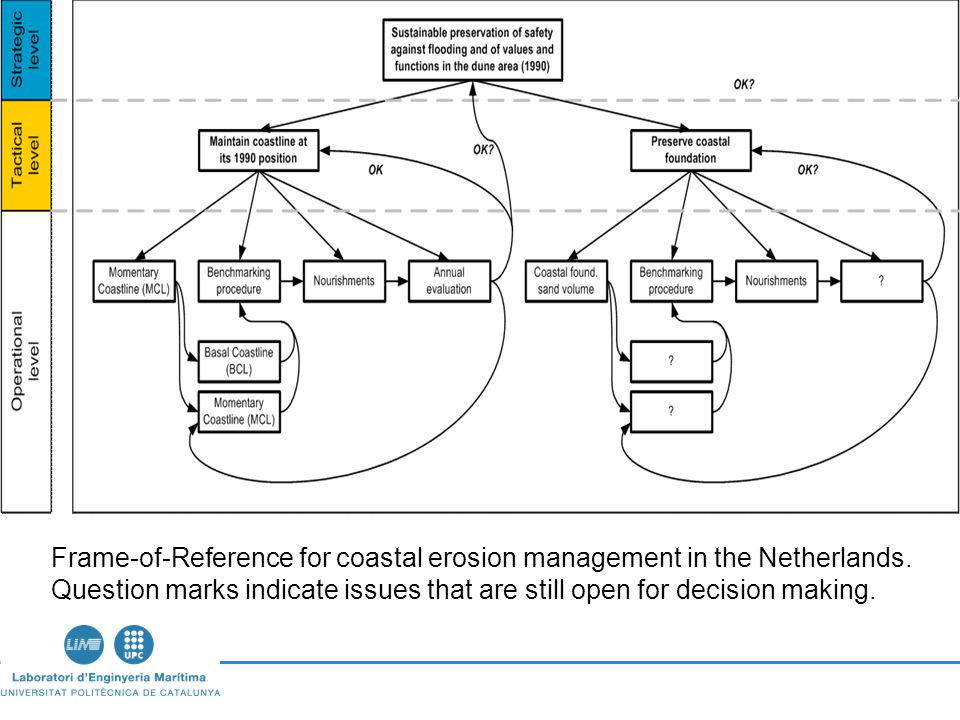 Frame-of-Reference for coastal erosion management in the Netherlands.