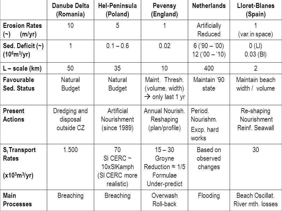 Danube Delta (Romania) Hel-Peninsula (Poland) Pevensy (England) NetherlandsLloret-Blanes (Spain) Erosion Rates (~) (m/yr) 1051Artificially Reduced 1 (var.in space) Sed.