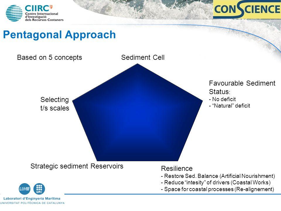 Pentagonal Approach Sediment Cell Favourable Sediment Status : - No deficit - Natural deficit Resilience - Restore Sed.