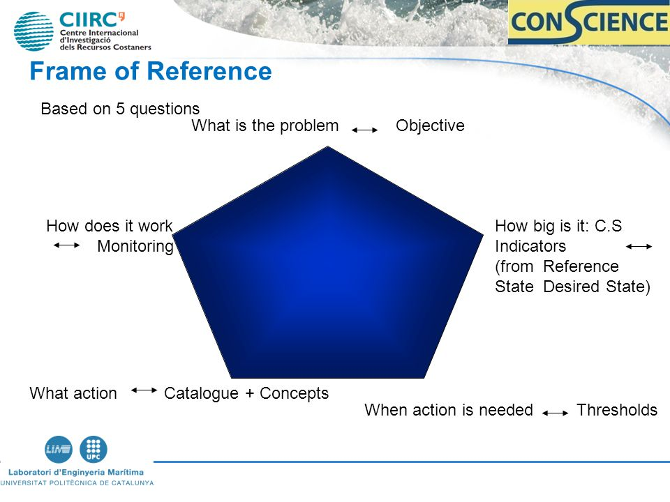 Frame of Reference What is the problem Objective How big is it: C.S Indicators (from Reference State Desired State) When action is needed Thresholds What action Catalogue + Concepts How does it work Monitoring Based on 5 questions