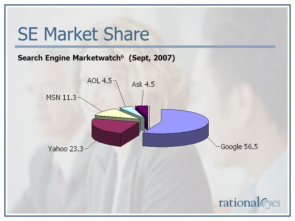 SE Market Share Search Engine Marketwatch 6 (Sept, 2007)