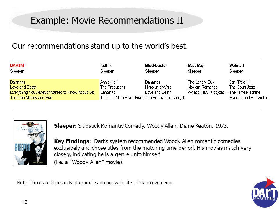 12 Example: Movie Recommendations II Sleeper: Slapstick Romantic Comedy.
