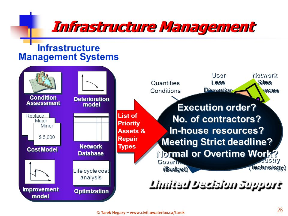 © Tarek Hegazy – www.civil.uwaterloo.ca/tarek 26 Project Quantities Conditions User Less Disruption User Less Disruption Network Sites Distances Network Sites Distances Government (Budget) Government (Budget) Political Industry (Technology) Industry (Technology) Constructability / Execution Planning Deterioration model Improvement model Infrastructure Management Systems Age Location Condition Age Location Condition Network Database Life cycle cost analysis Optimization Replace Major Minor $ 5,000 Minor $ 5,000 Cost Model Condition Assessment Infrastructure Management Execution order.