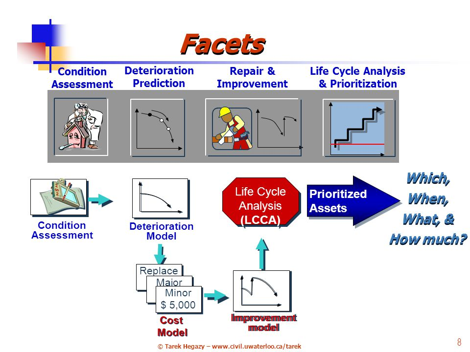 © Tarek Hegazy – www.civil.uwaterloo.ca/tarek 8 Condition Assessment Deterioration Prediction Repair & Improvement Life Cycle Analysis & Prioritization 9 Facets Life Cycle Analysis (LCCA) Prioritized Assets Condition Assessment Deterioration Model Replace Major Minor $ 5,000 Minor $ 5,000 Cost Model Cost Model Improvement model Which, When, What, & How much.