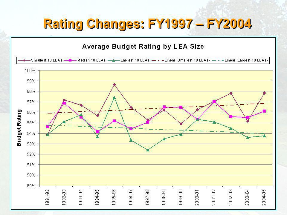 Rating Changes: FY1997 – FY2004