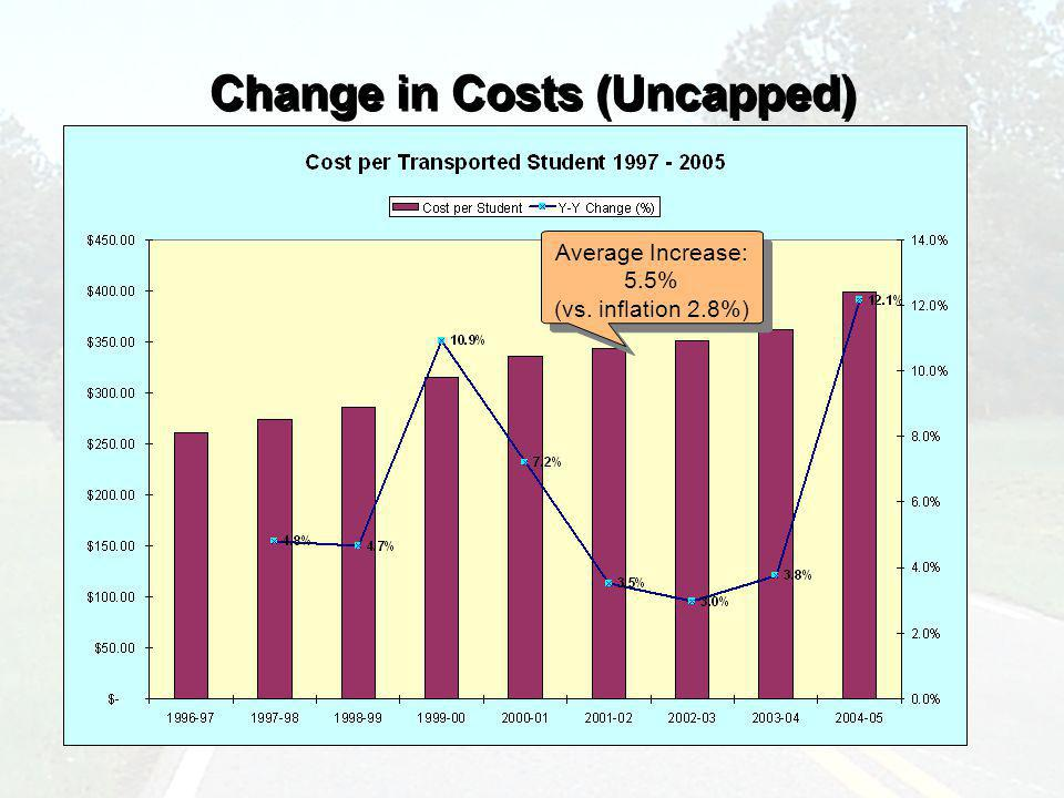 Change in Costs (Uncapped) Average Increase: 5.5% (vs. inflation 2.8%) Average Increase: 5.5% (vs. inflation 2.8%)