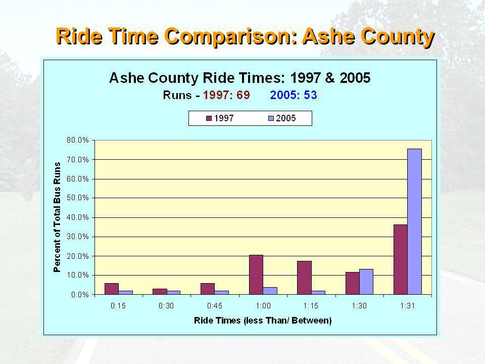 Ride Time Comparison: Ashe County