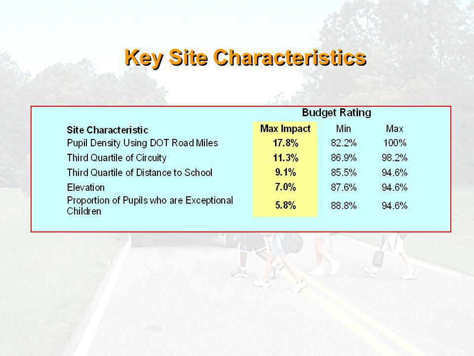 Key Site Characteristics
