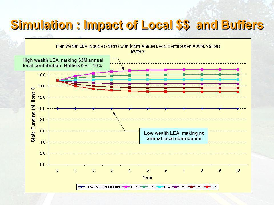 Simulation : Impact of Local $$ and Buffers High wealth LEA, making $3M annual local contribution.
