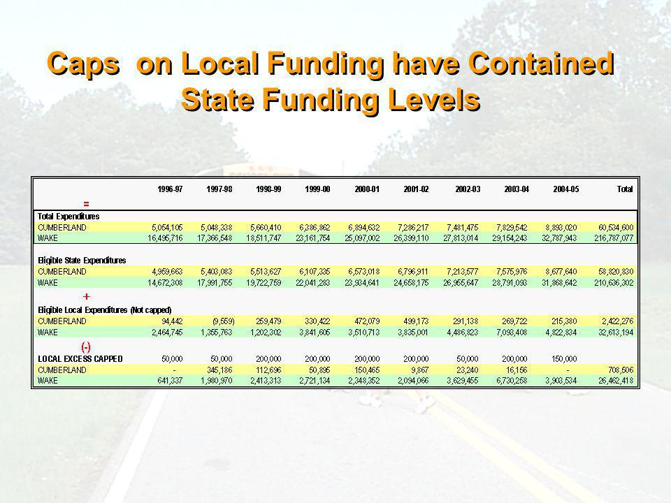 Caps on Local Funding have Contained State Funding Levels