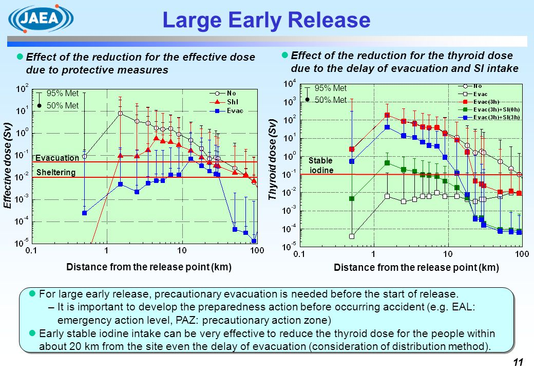 11 For large early release, precautionary evacuation is needed before the start of release. It is important to develop the preparedness action before