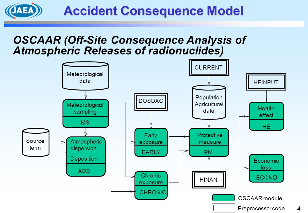 4 Accident Consequence Model OSCAAR (Off-Site Consequence Analysis of Atmospheric Releases of radionuclides) OSCAAR module Preprocessor code