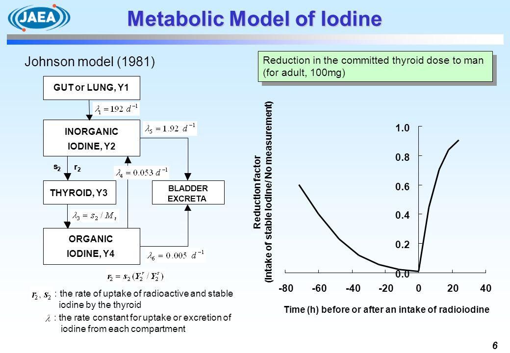 6 Metabolic Model of Iodine GUT or LUNG, Y 1 THYROID, Y 3 ORGANIC IODINE, Y 4 BLADDER EXCRETA INORGANIC IODINE, Y 2 s 2 r 2 GUT or LUNG, Y1 THYROID, Y