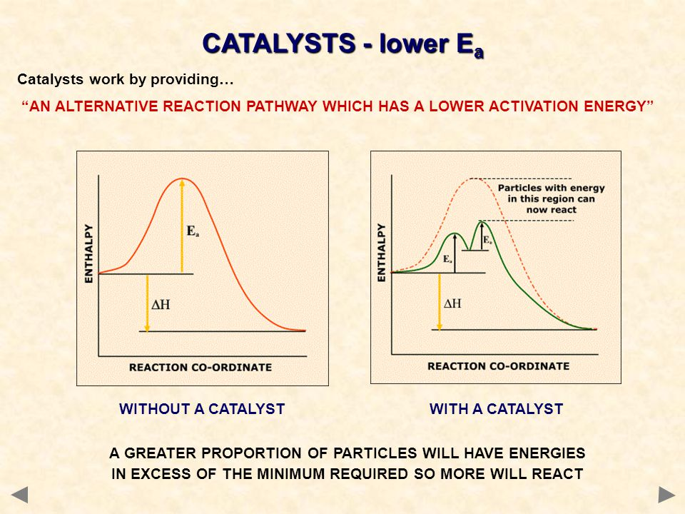 Catalysts work by providing… AN ALTERNATIVE REACTION PATHWAY WHICH HAS A LOWER ACTIVATION ENERGY CATALYSTS - lower E a A GREATER PROPORTION OF PARTICL