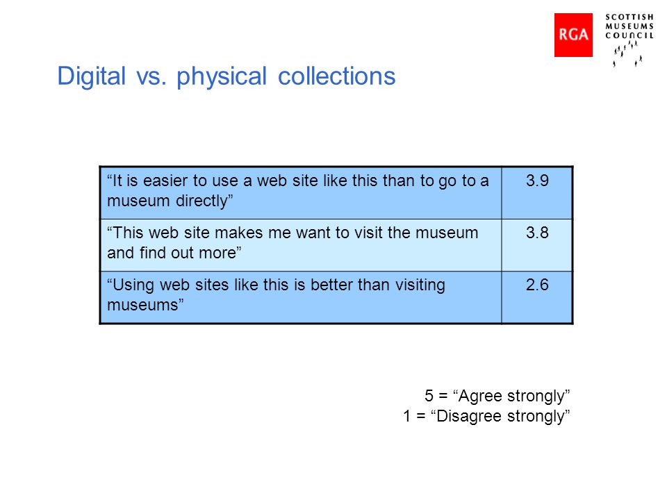 Digital vs. physical collections It is easier to use a web site like this than to go to a museum directly 3.9 This web site makes me want to visit the