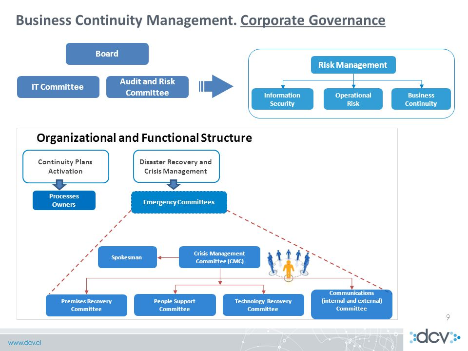 9 Business Continuity Management.