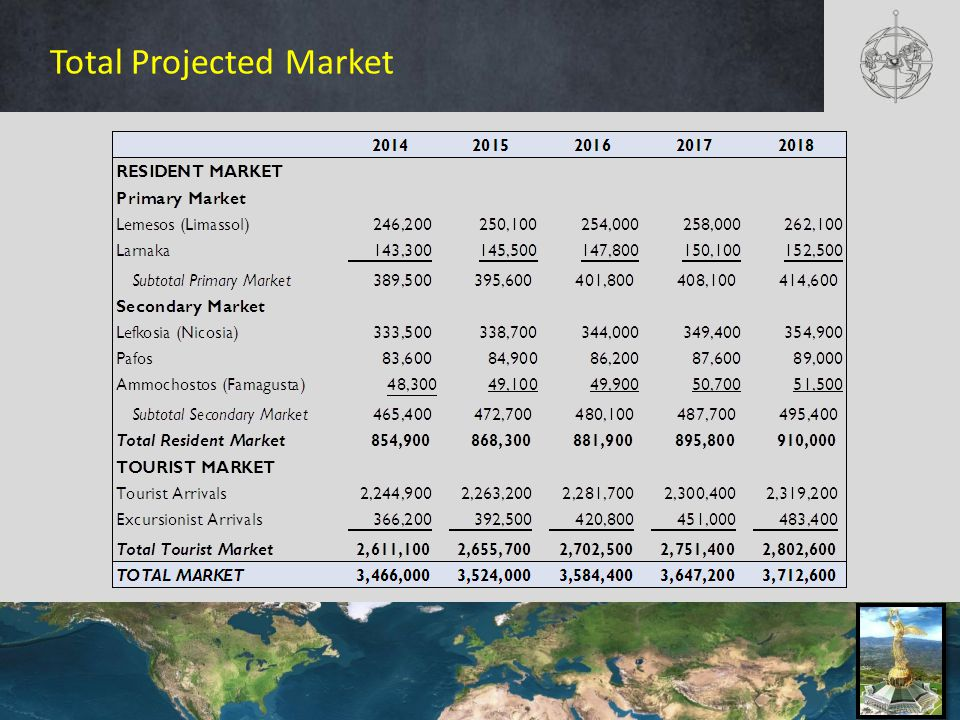 Total Projected Market