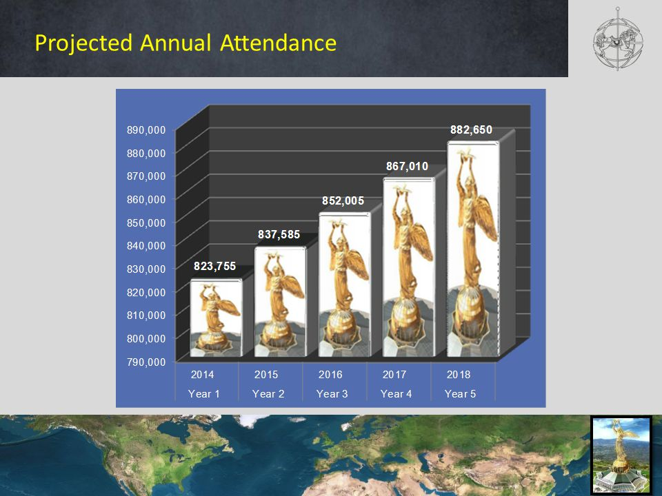 Projected Annual Attendance