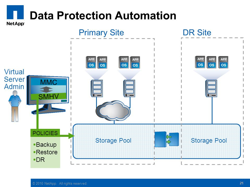 © 2010 NetApp. All rights reserved. 21 Data Protection Automation DR Site Backup Restore DR POLICIES Storage Pool SMHV Storage Pool Primary Site Virtu