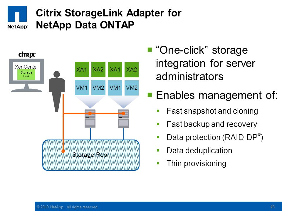 © 2010 NetApp. All rights reserved. 25 Citrix StorageLink Adapter for NetApp Data ONTAP Storage Pool One-click storage integration for server administ