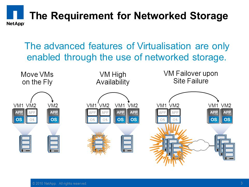 © 2010 NetApp. All rights reserved. 3 The Requirement for Networked Storage The advanced features of Virtualisation are only enabled through the use o