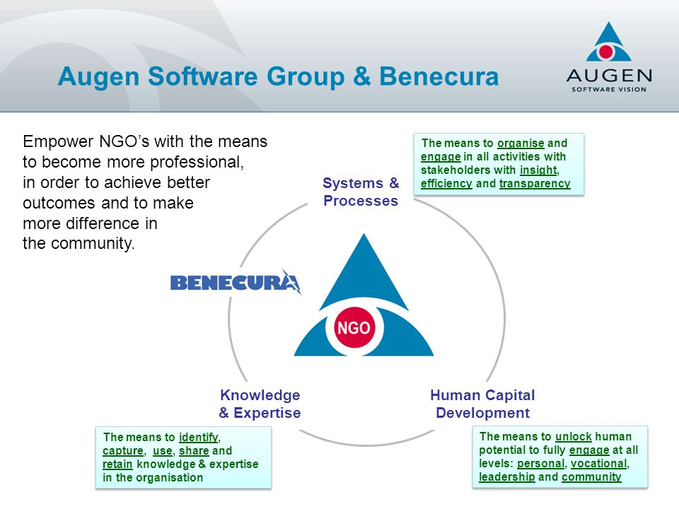 National Region A Region B Org n 1 Org n 4 Org n 2 Org n 3 Site Level 1: Similar Client Management Systems Level 2: Electronic Data Interchange Level 3: Shared Support Services Level 4: Shared Infrastructure Level 5: Shared Data Access Level 6: Shared Business Capabilities Internal / Shared Shared / Cloud www.benecura.com An NGO Collaboration Framework