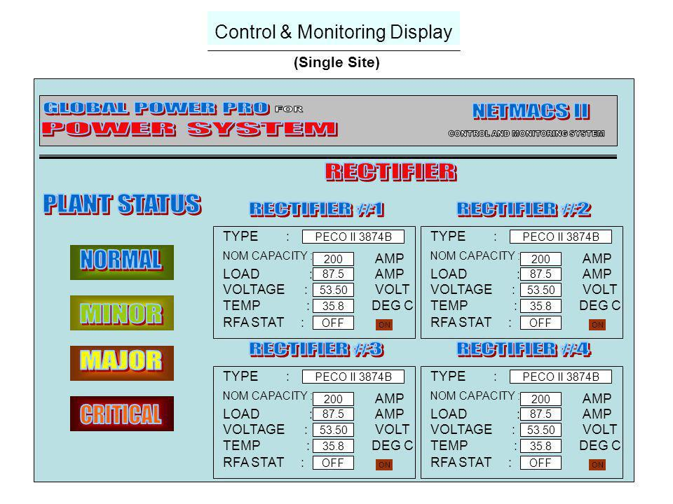 Monitoring Display (Contd) (Single Site)