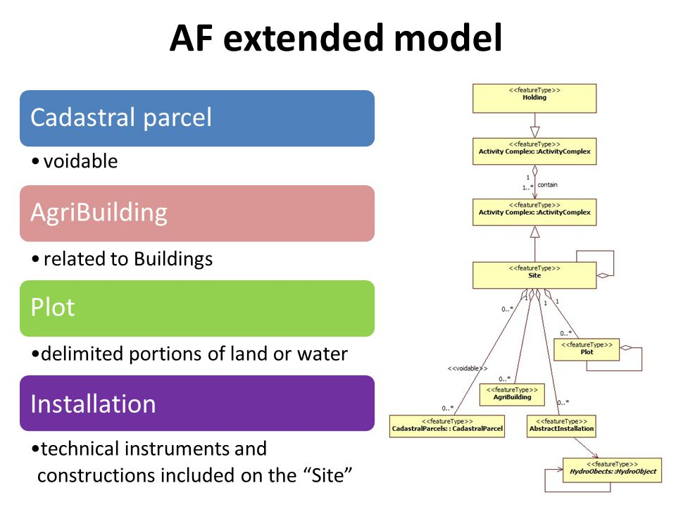 AF extended model Cadastral parcel voidable AgriBuilding related to Buildings Plot delimited portions of land or water Installation technical instruments and constructions included on the Site