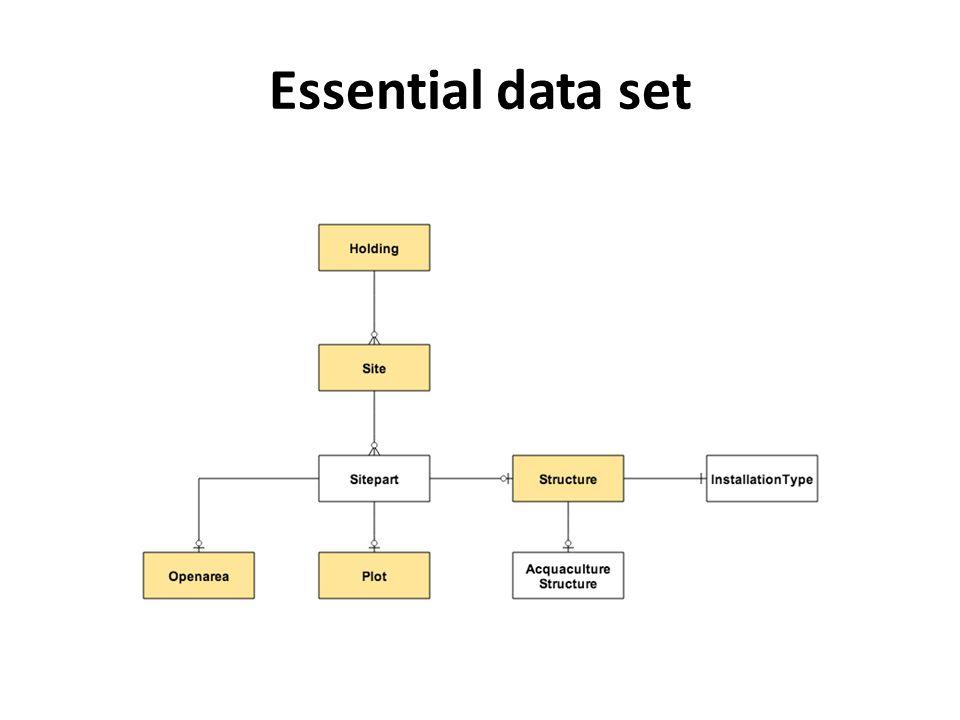 Essential data set