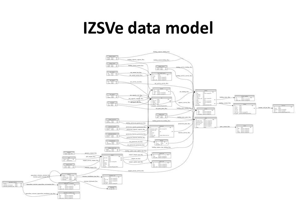IZSVe data model