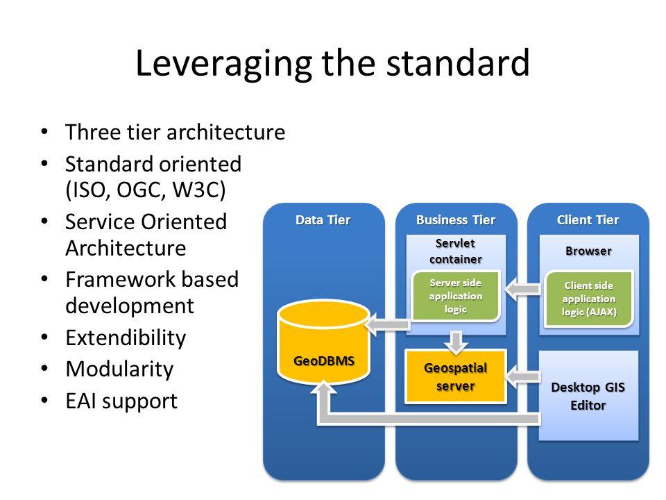 Leveraging the standard Three tier architecture Standard oriented (ISO, OGC, W3C) Service Oriented Architecture Framework based development Extendibil