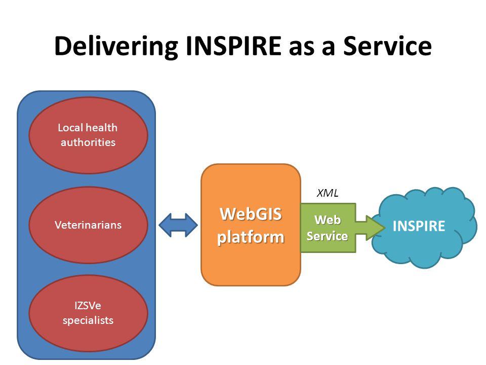 Delivering INSPIRE as a Service WebGIS platform Local health authorities Veterinarians IZSVe specialists INSPIRE XML WebService