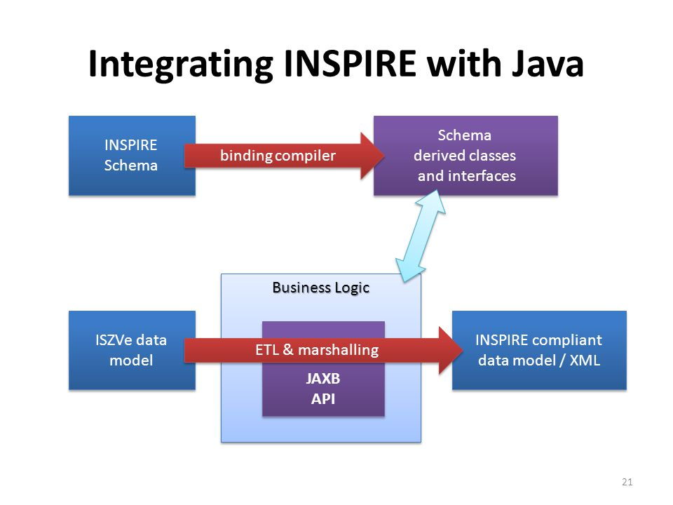 Integrating INSPIRE with Java 21 INSPIRE Schema INSPIRE Schema derived classes and interfaces Schema derived classes and interfaces binding compiler ISZVe data model Business Logic JAXB API JAXB API INSPIRE compliant data model / XML INSPIRE compliant data model / XML ETL & marshalling